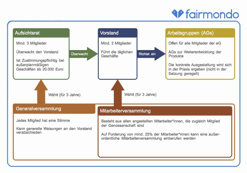 Fairmondo Genossenschaftsmodell