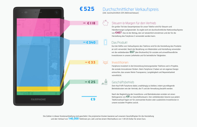 Cost-Breakdown-Fairphone-2-German-1