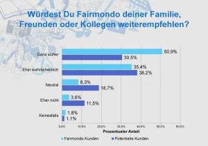 Mehr als 80 % würden Fairmondo weiterempfehlen